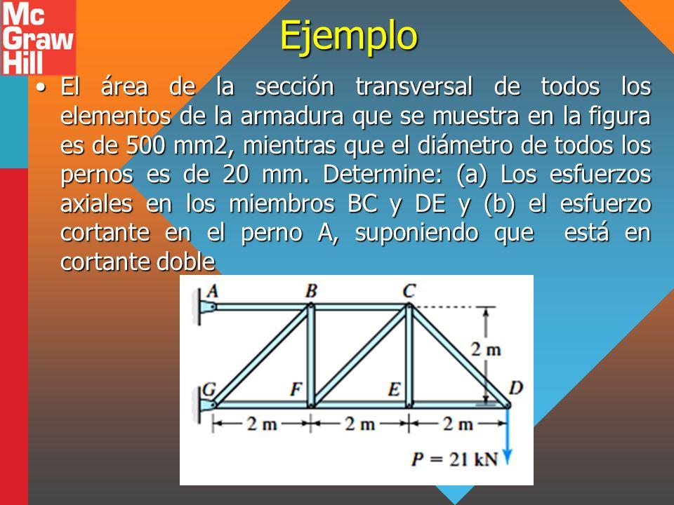 Ejemplo El área de la sección transversal de todos los elementos de la armadura que se muestra en la figura es de 500 mm2, mientras que el diámetro de