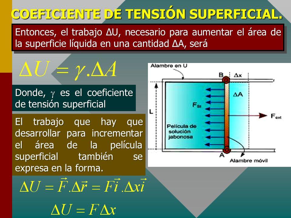 COEFICIENTE DE TENSIÓN SUPERFICIAL. Consideremos un alambre delgado en forma de U y un alambre móvil de longitud L, extraído de una disolución jabonos