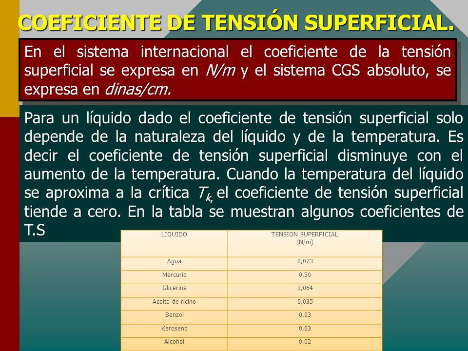 COEFICIENTE DE TENSIÓN SUPERFICIAL. Por otro lado el incremento de área superficial debido la aplicación de la fuerza exterior F, esta dado por Rempla