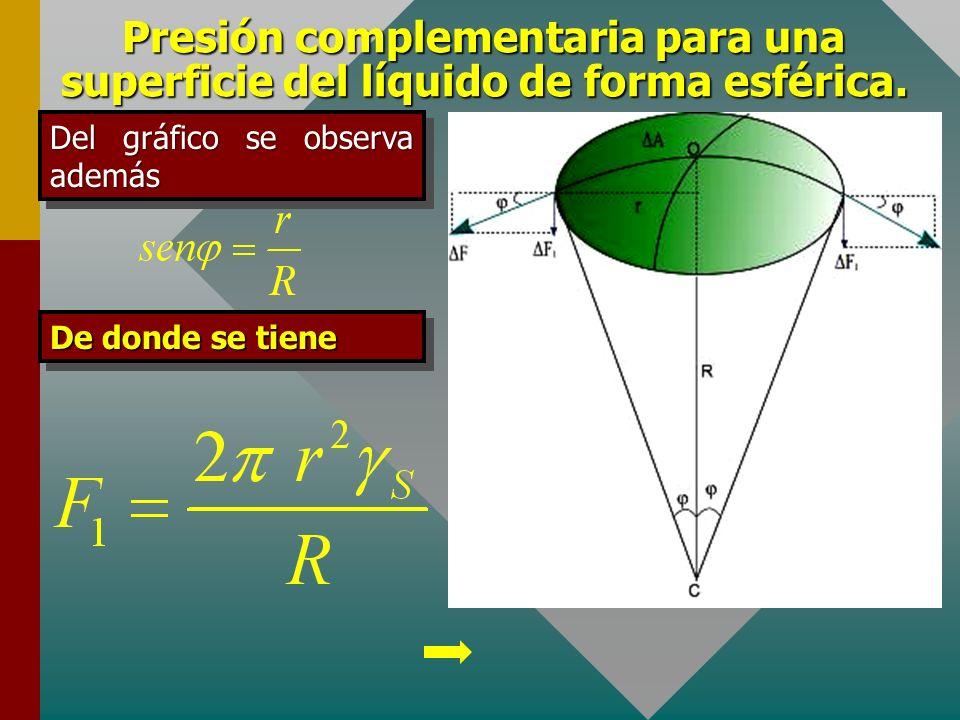 Presión complementaria para una superficie del líquido de forma esférica. Debido a que alrededor del casquete existe un conjunto de fuerzas análogas a