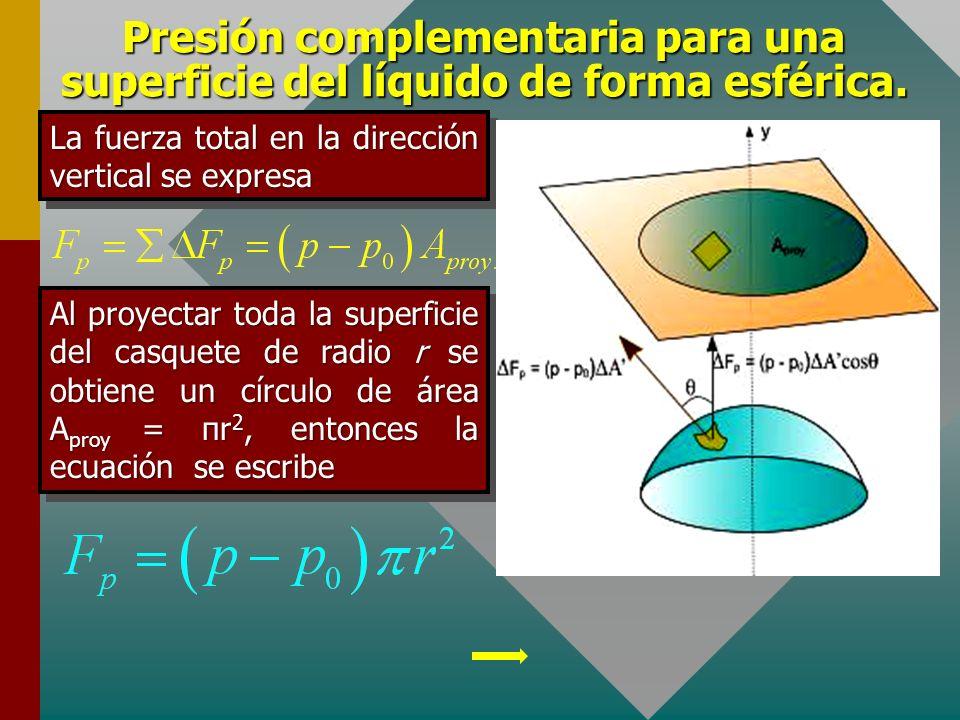 Presión complementaria para una superficie del líquido de forma esférica. Por otro lado, la fuerza debida a la diferencia de presiones entre el interi