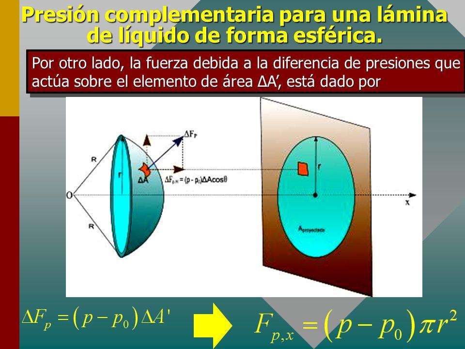 Presión complementaria para una lámina de líquido de forma esférica. La fuerza resultante total en dirección horizontal es Del gráfico se observa que