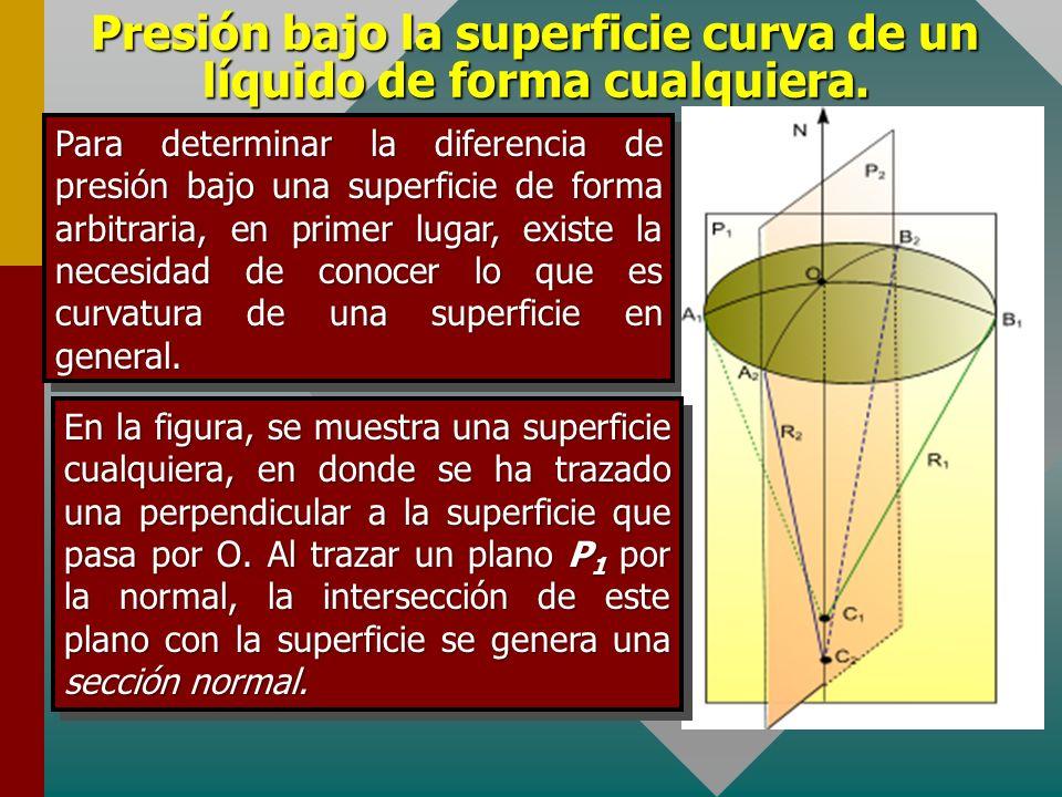 Presión complementaria para una lámina de líquido de forma esférica. Debido a que en la dirección horizontal existe equilibrio, la resultante de todas