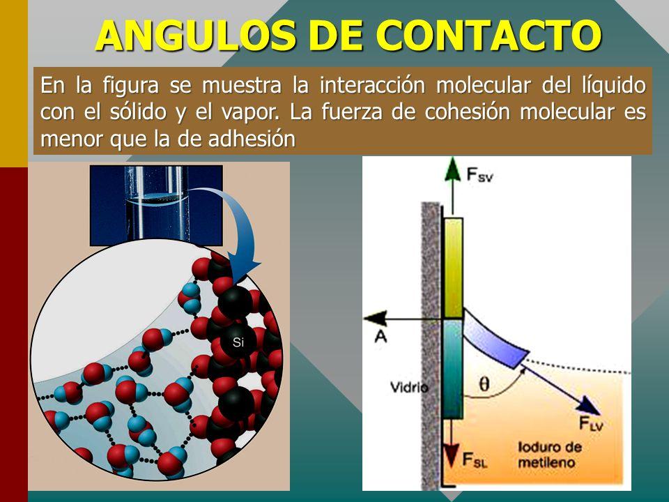 ANGULOS DE CONTACTO En la figura 4, se observa que F SV es mayor F SL, entonces cosθ es positivo y el ángulo de contacto está comprendido entre 0º y 9