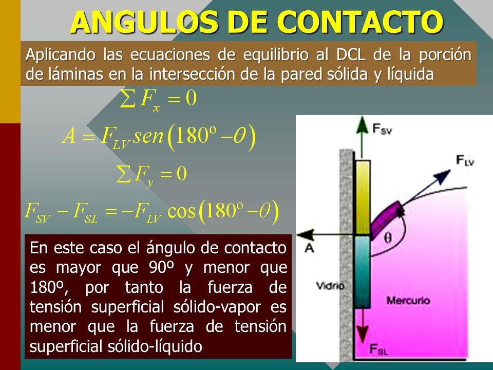 ANGULOS DE CONTACTO Por otro lado, cuando interactúa un fluido como el mercurio con una pared sólida como el vidrio, la curvatura de la superficie es
