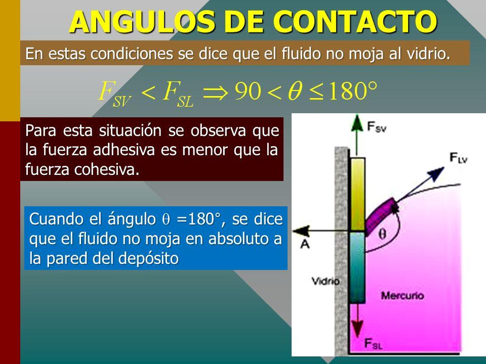 ANGULOS DE CONTACTO Aplicando las ecuaciones de equilibrio al DCL de la porción de láminas en la intersección de la pared sólida y líquida En este cas