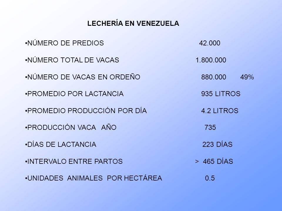 LECHERÍA EN VENEZUELA NÚMERO DE PREDIOS 42.000 NÚMERO TOTAL DE VACAS 1.800.000 NÚMERO DE VACAS EN ORDEÑO 880.000 49% PROMEDIO POR LACTANCIA 935 LITROS PROMEDIO PRODUCCIÓN POR DÍA 4.2 LITROS PRODUCCIÓN VACA AÑO 735 DÍAS DE LACTANCIA 223 DÍAS INTERVALO ENTRE PARTOS > 465 DÍAS UNIDADES ANIMALES POR HECTÁREA 0.5