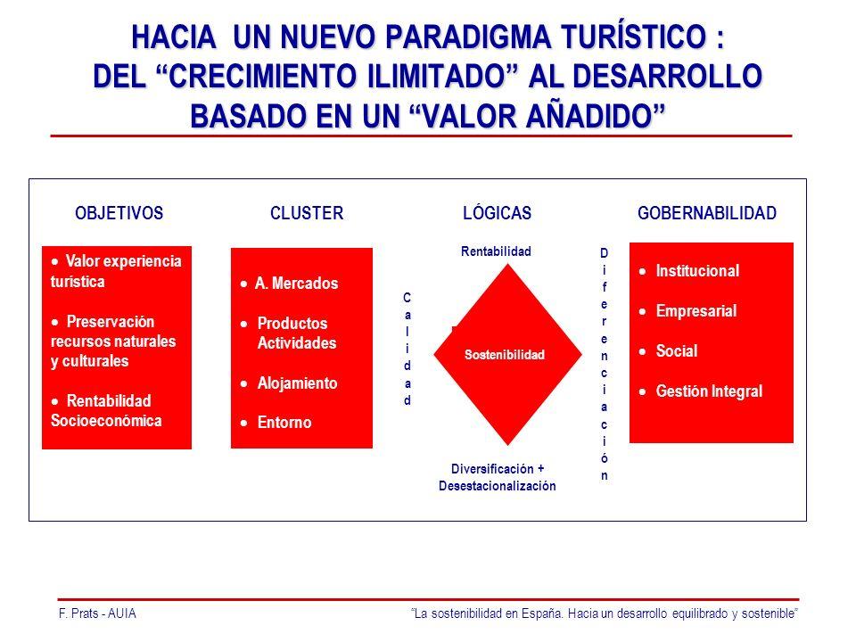 F. Prats - AUIALa sostenibilidad en España.