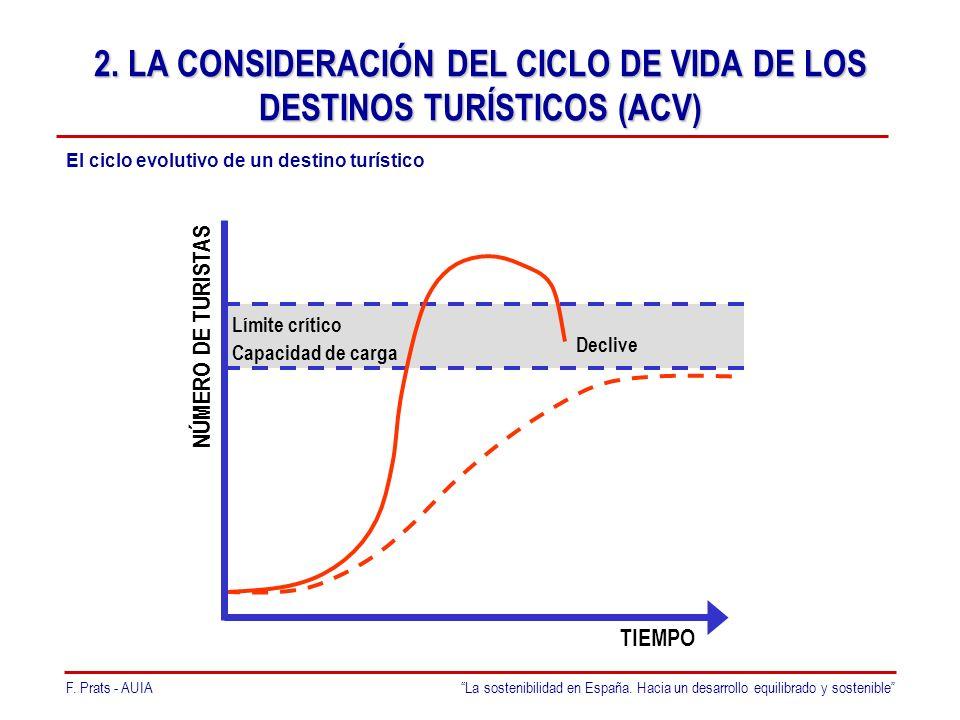 F. Prats - AUIALa sostenibilidad en España. Hacia un desarrollo equilibrado y sostenible 2.
