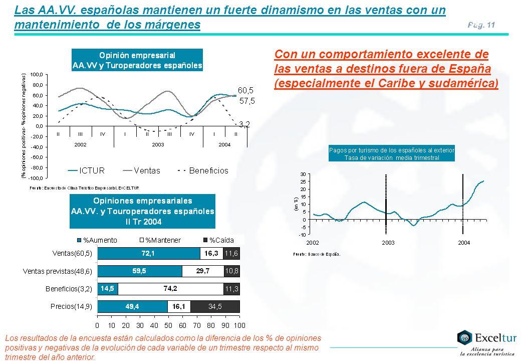 Pág. 11 Con un comportamiento excelente de las ventas a destinos fuera de España (especialmente el Caribe y sudamérica) Las AA.VV. españolas mantienen
