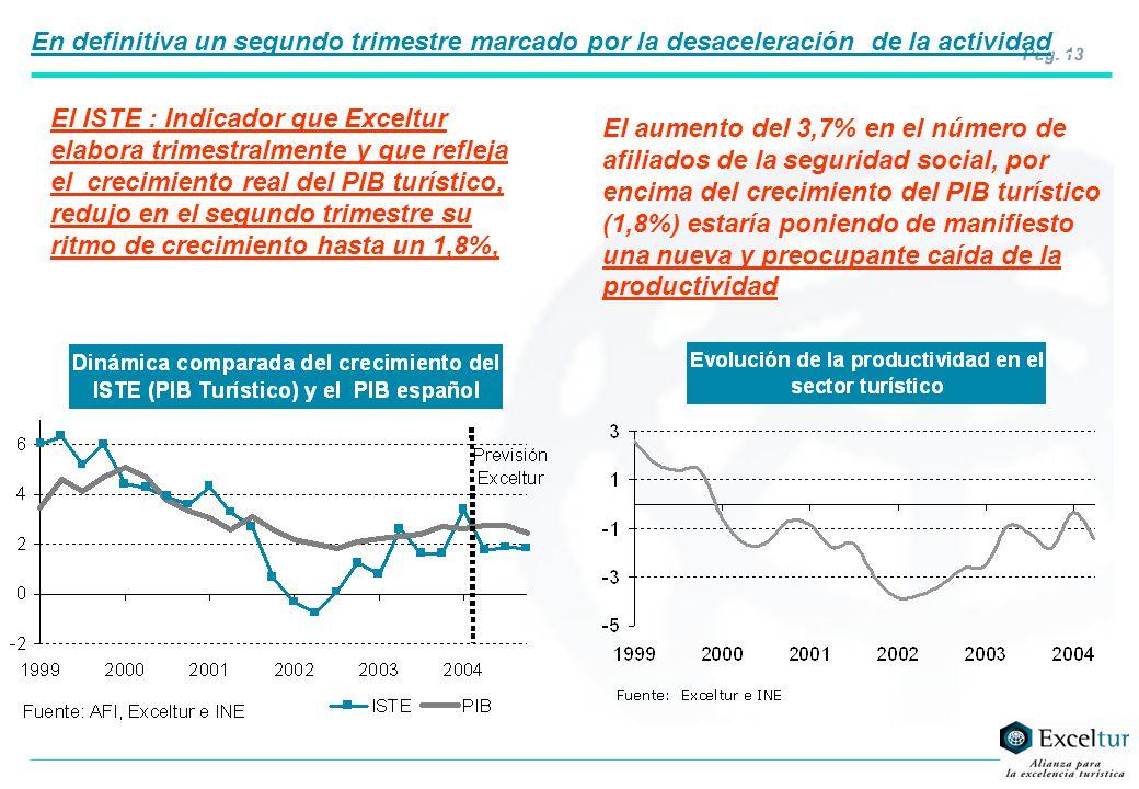 Pág. 13 El ISTE : Indicador que Exceltur elabora trimestralmente y que refleja el crecimiento real del PIB turístico, redujo en el segundo trimestre s