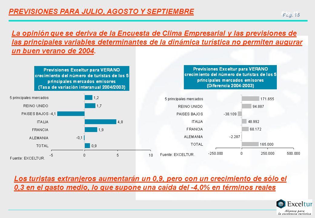 Pág. 15 PREVISIONES PARA JULIO, AGOSTO Y SEPTIEMBRE La opinión que se deriva de la Encuesta de Clima Empresarial y las previsiones de las principales