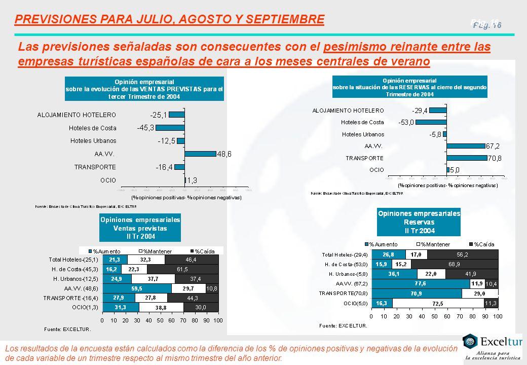 Pág. 16 PREVISIONES PARA JULIO, AGOSTO Y SEPTIEMBRE Las previsiones señaladas son consecuentes con el pesimismo reinante entre las empresas turísticas