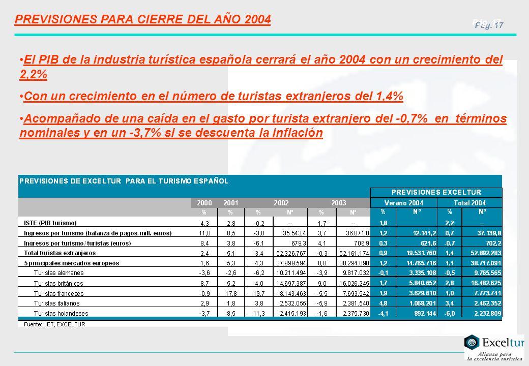 Pág. 17 PREVISIONES PARA CIERRE DEL AÑO 2004 El PIB de la industria turística española cerrará el año 2004 con un crecimiento del 2,2% Con un crecimie