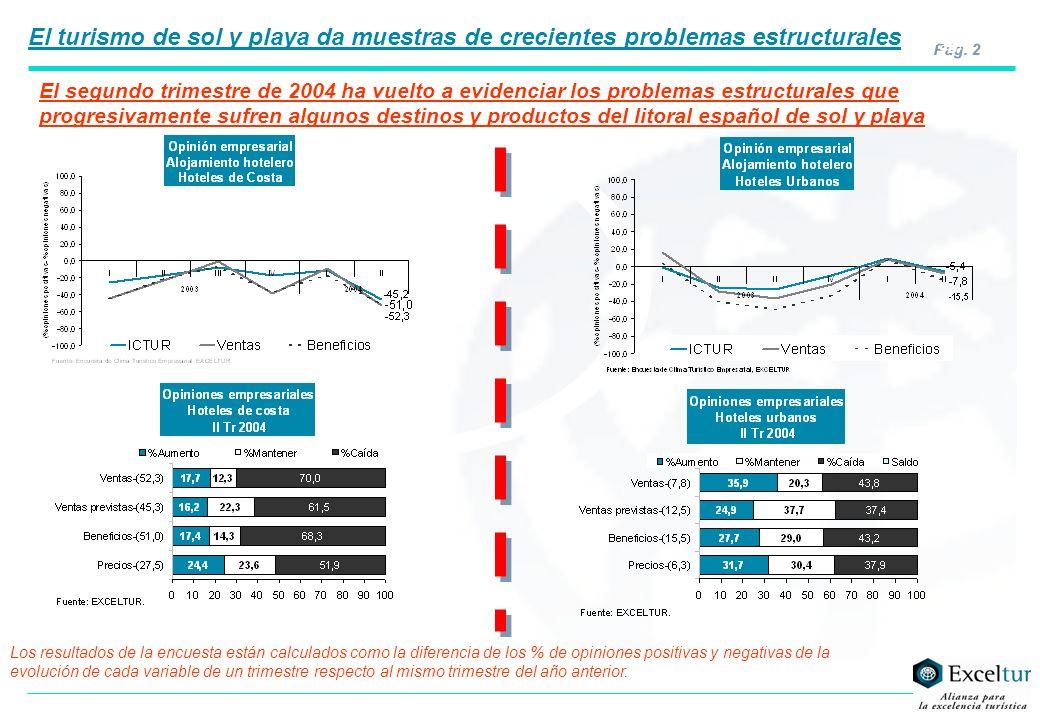 Pág. 2 El segundo trimestre de 2004 ha vuelto a evidenciar los problemas estructurales que progresivamente sufren algunos destinos y productos del lit