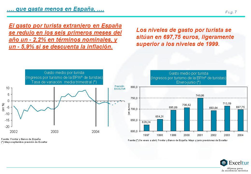 Pág. 7 El gasto por turista extranjero en España se redujo en los seis primeros meses del año un - 2,2% en términos nominales, y un - 5,9% si se descu