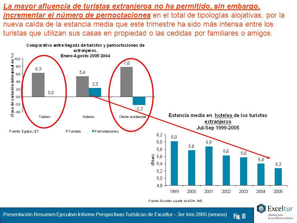 Presentación Resumen Ejecutivo Informe Perspectivas Turísticas de Exceltur – 3er trim 2005 (verano) Pág. 10 La mayor afluencia de turistas extranjeros