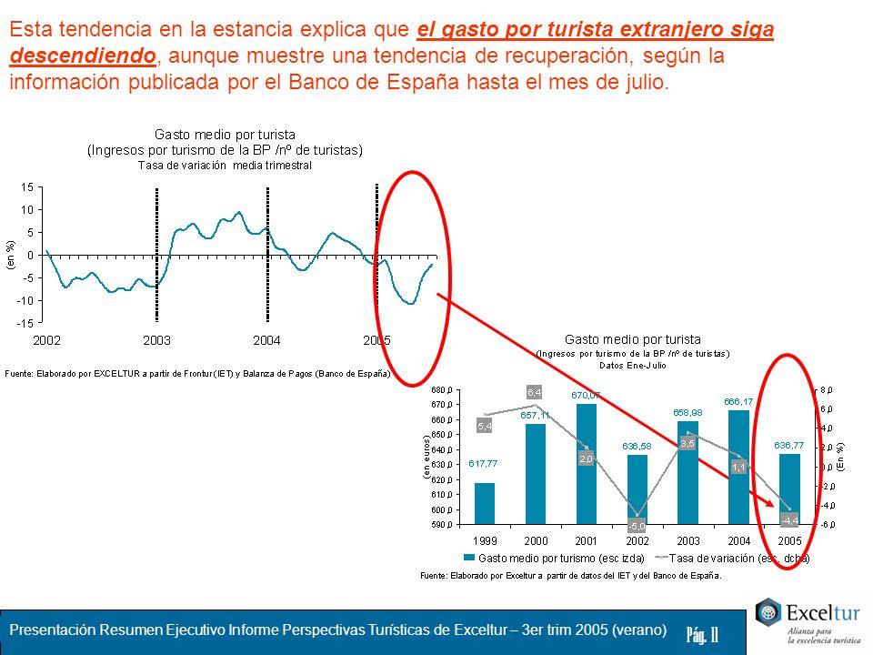 Presentación Resumen Ejecutivo Informe Perspectivas Turísticas de Exceltur – 3er trim 2005 (verano) Pág. 11 Esta tendencia en la estancia explica que
