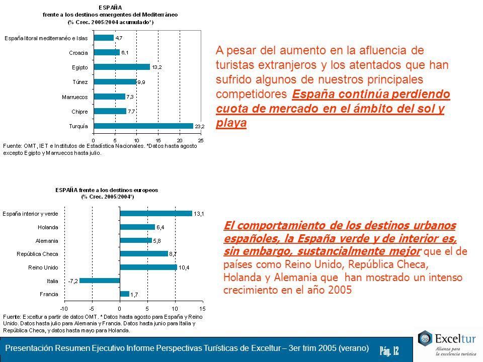 Presentación Resumen Ejecutivo Informe Perspectivas Turísticas de Exceltur – 3er trim 2005 (verano) Pág. 12 A pesar del aumento en la afluencia de tur