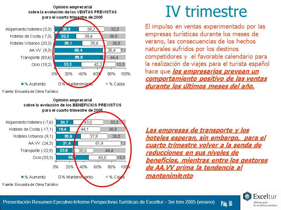 Presentación Resumen Ejecutivo Informe Perspectivas Turísticas de Exceltur – 3er trim 2005 (verano) Pág. 16 Las empresas de transporte y los hoteles e