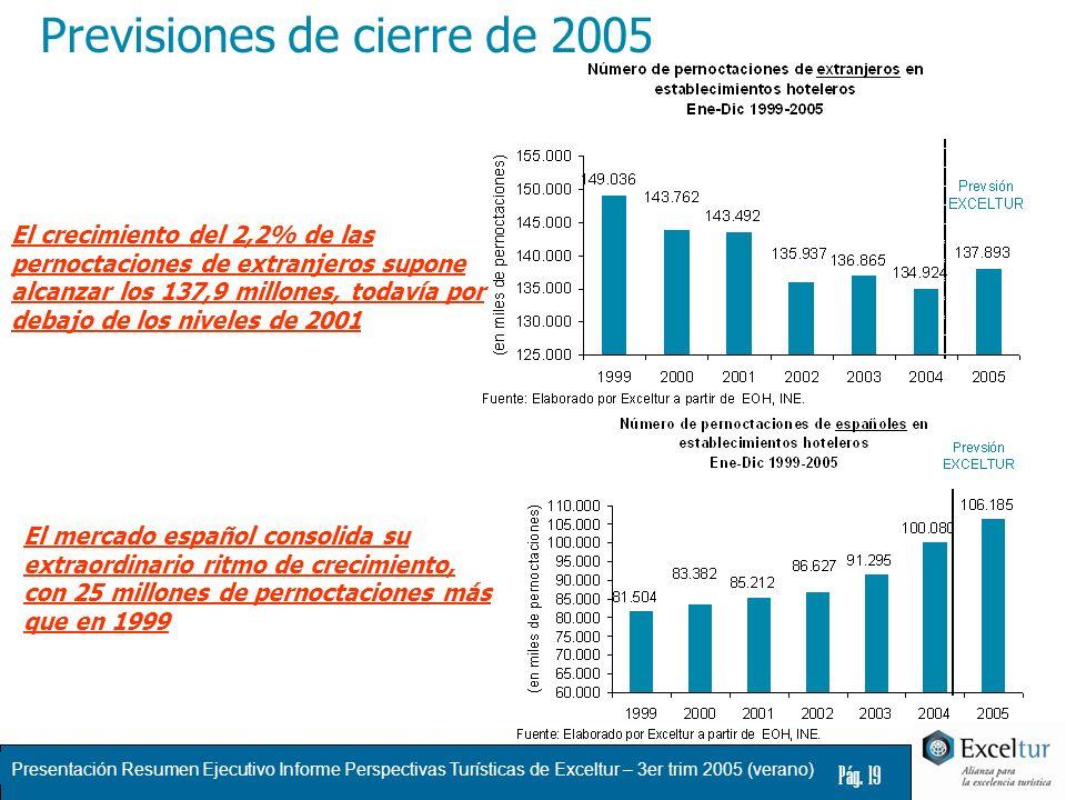 Presentación Resumen Ejecutivo Informe Perspectivas Turísticas de Exceltur – 3er trim 2005 (verano) Pág. 19 El crecimiento del 2,2% de las pernoctacio