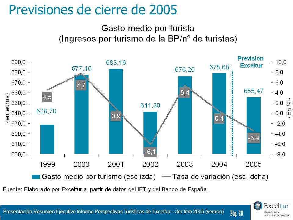 Presentación Resumen Ejecutivo Informe Perspectivas Turísticas de Exceltur – 3er trim 2005 (verano) Pág. 20 Previsiones de cierre de 2005
