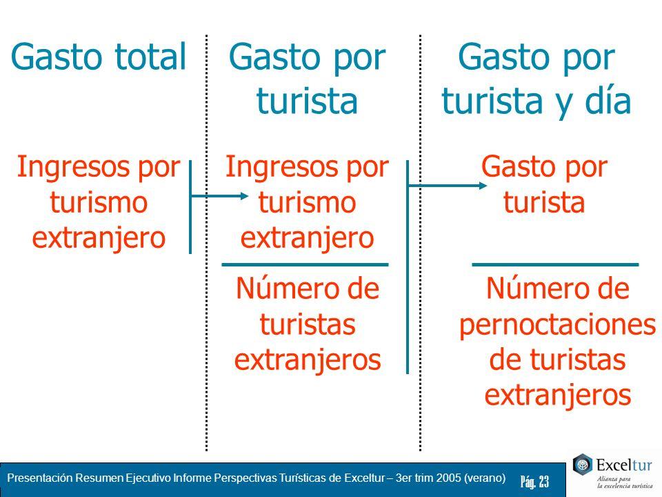 Presentación Resumen Ejecutivo Informe Perspectivas Turísticas de Exceltur – 3er trim 2005 (verano) Pág. 23 Ingresos por turismo extranjero Gasto tota