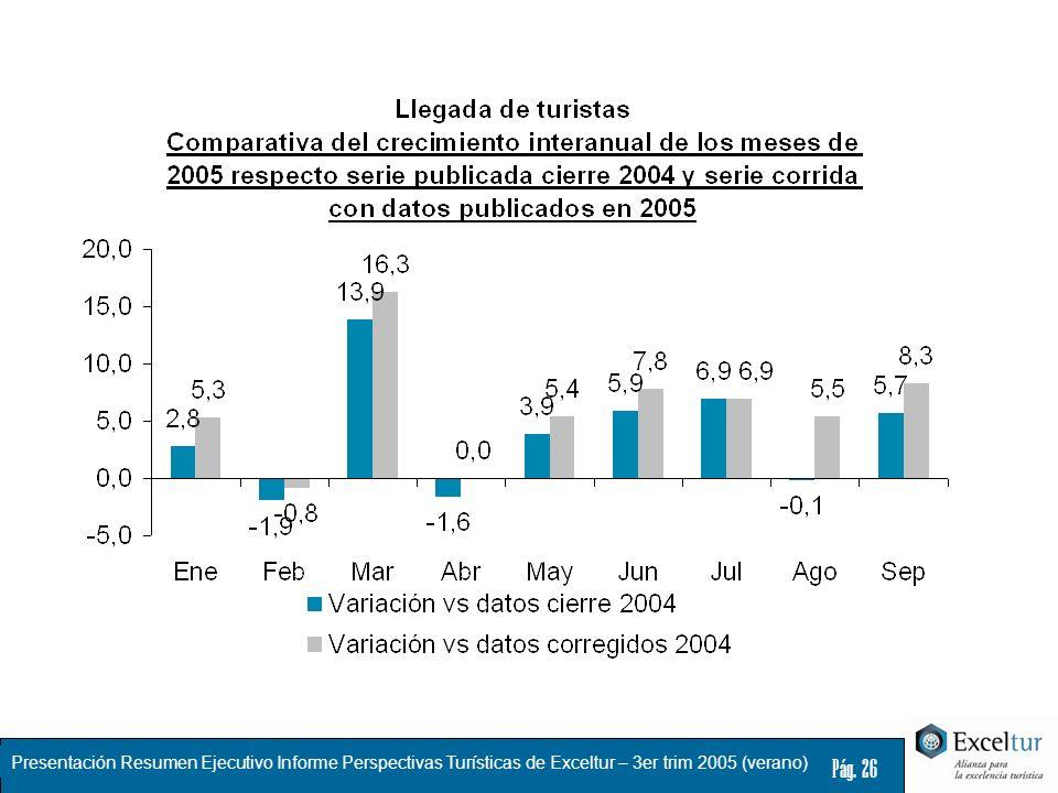 Presentación Resumen Ejecutivo Informe Perspectivas Turísticas de Exceltur – 3er trim 2005 (verano) Pág. 26