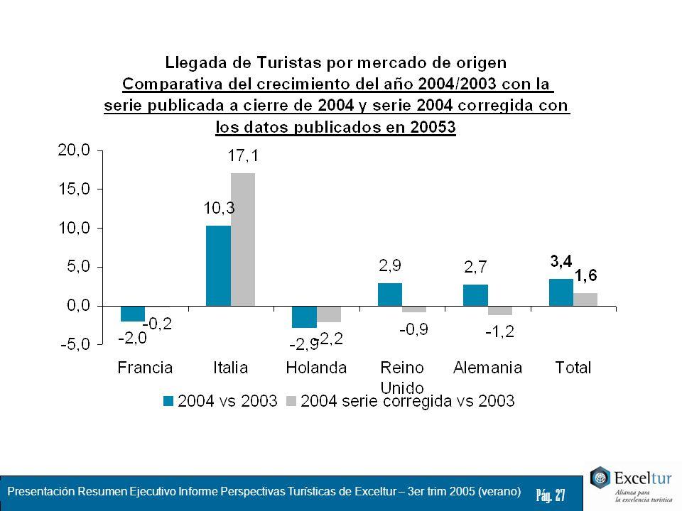 Presentación Resumen Ejecutivo Informe Perspectivas Turísticas de Exceltur – 3er trim 2005 (verano) Pág. 27