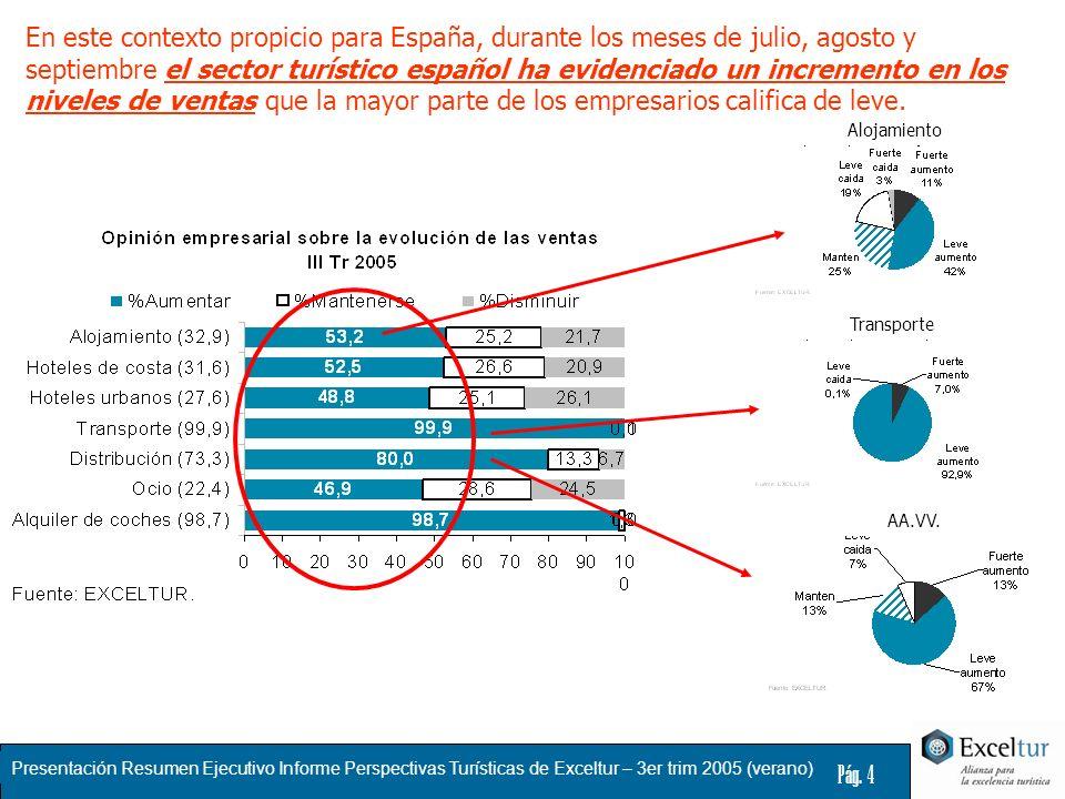 Presentación Resumen Ejecutivo Informe Perspectivas Turísticas de Exceltur – 3er trim 2005 (verano) Pág. 4 En este contexto propicio para España, dura