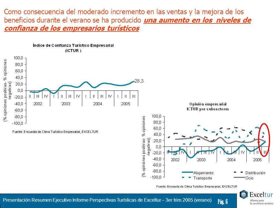 Presentación Resumen Ejecutivo Informe Perspectivas Turísticas de Exceltur – 3er trim 2005 (verano) Pág. 6 Como consecuencia del moderado incremento e