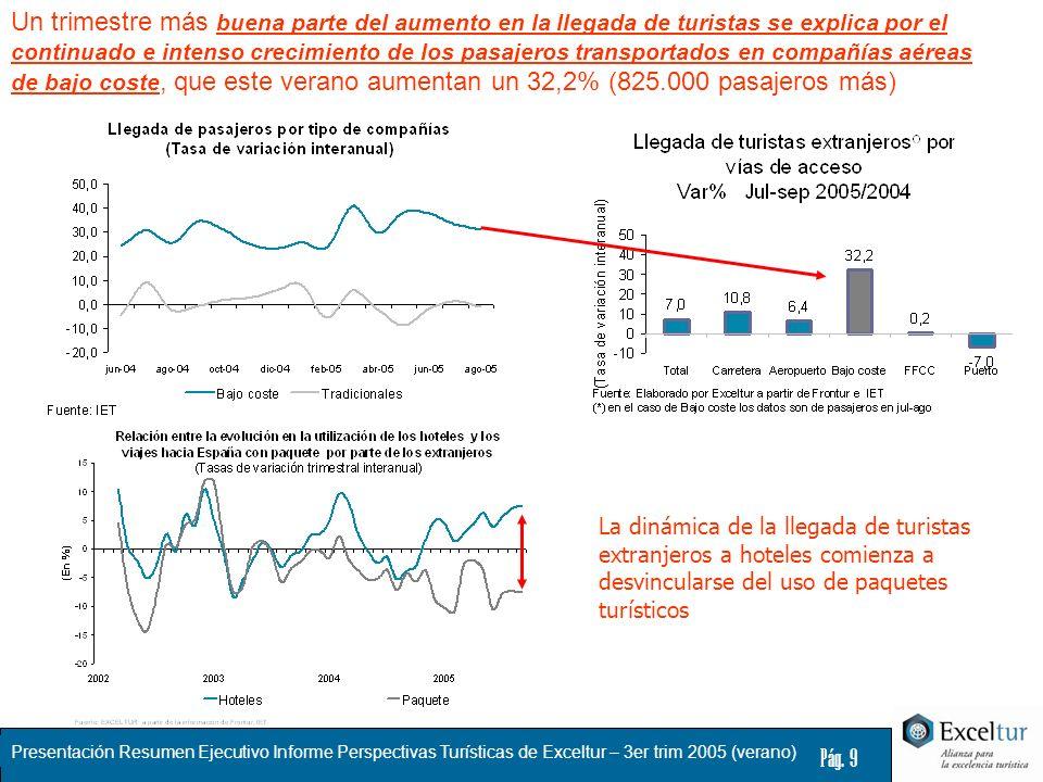Presentación Resumen Ejecutivo Informe Perspectivas Turísticas de Exceltur – 3er trim 2005 (verano) Pág. 9 Un trimestre más buena parte del aumento en