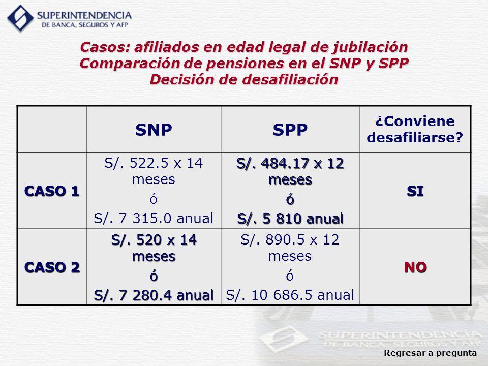 Casos: afiliados en edad legal de jubilación Comparación de pensiones en el SNP y SPP Decisión de desafiliación SNPSPP ¿Conviene desafiliarse? CASO 1