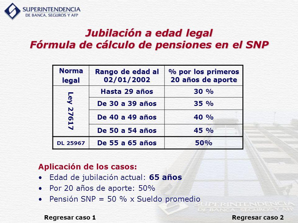 Jubilación a edad legal Fórmula de cálculo de pensiones en el SNP Aplicación de los casos: Edad de jubilación actual: 65 años Por 20 años de aporte: 5