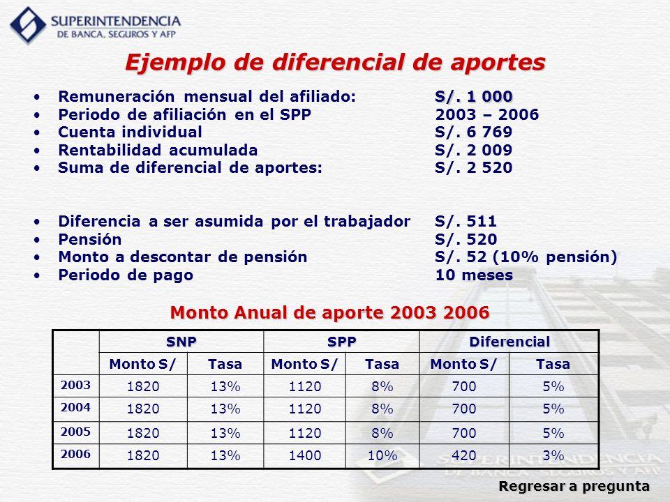 Ejemplo de diferencial de aportes S/. 1 000Remuneración mensual del afiliado:S/. 1 000 Periodo de afiliación en el SPP2003 – 2006 Cuenta individualS/.