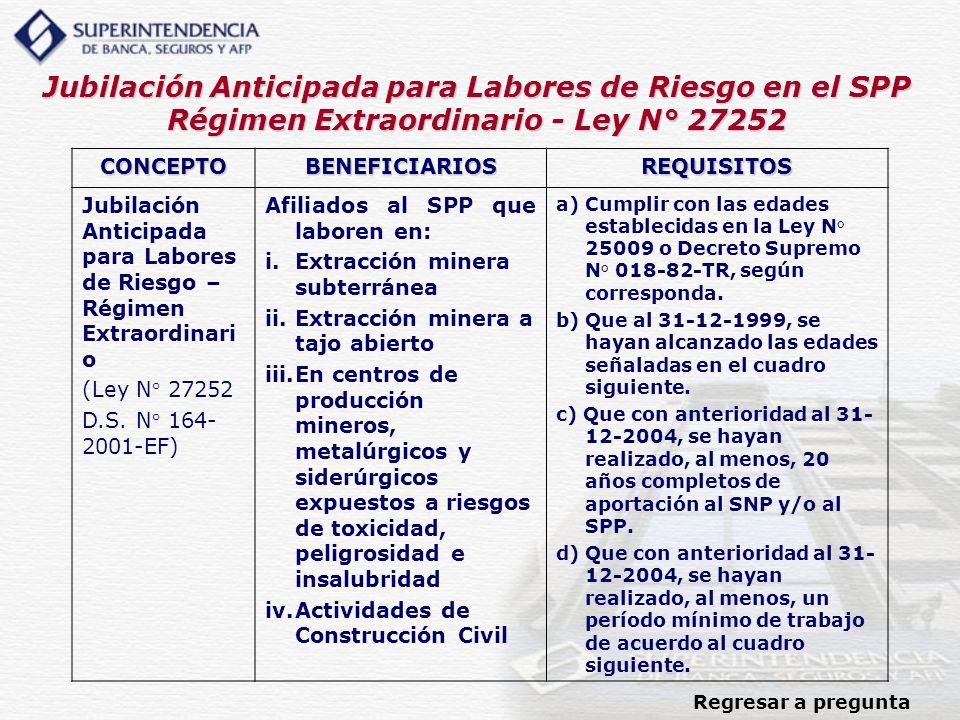 Jubilación Anticipada para Labores de Riesgo en el SPP Régimen Extraordinario - Ley N° 27252 Regresar a pregunta CONCEPTOBENEFICIARIOSREQUISITOS Jubil