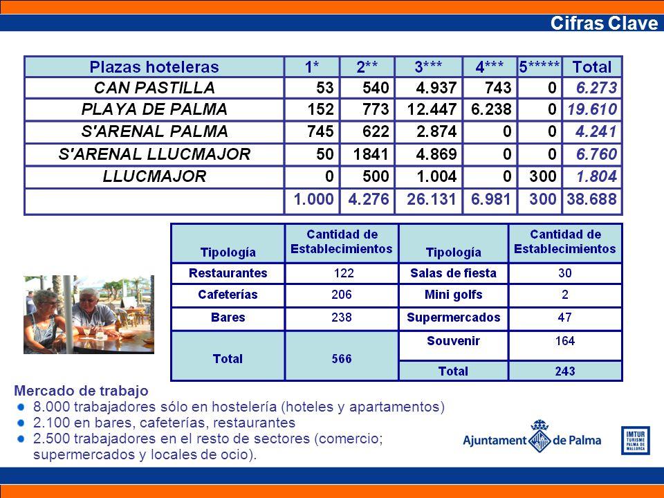 Cifras Clave Mercado de trabajo 8.000 trabajadores sólo en hostelería (hoteles y apartamentos) 2.100 en bares, cafeterías, restaurantes 2.500 trabajad