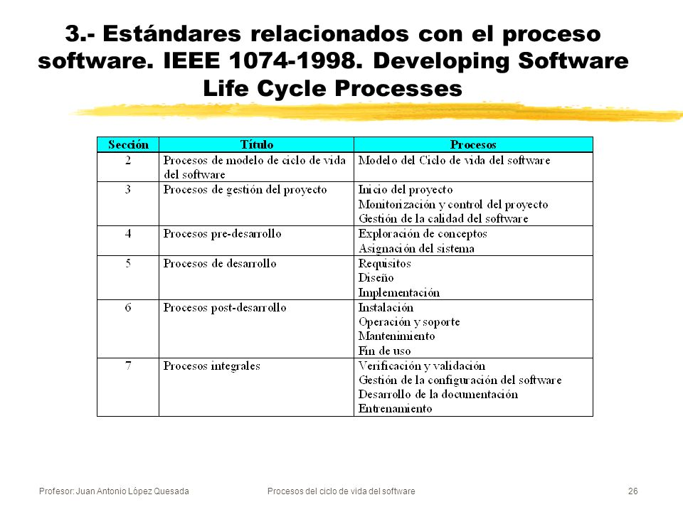 Profesor: Juan Antonio López QuesadaProcesos del ciclo de vida del software26 3.- Estándares relacionados con el proceso software. IEEE 1074-1998. Dev