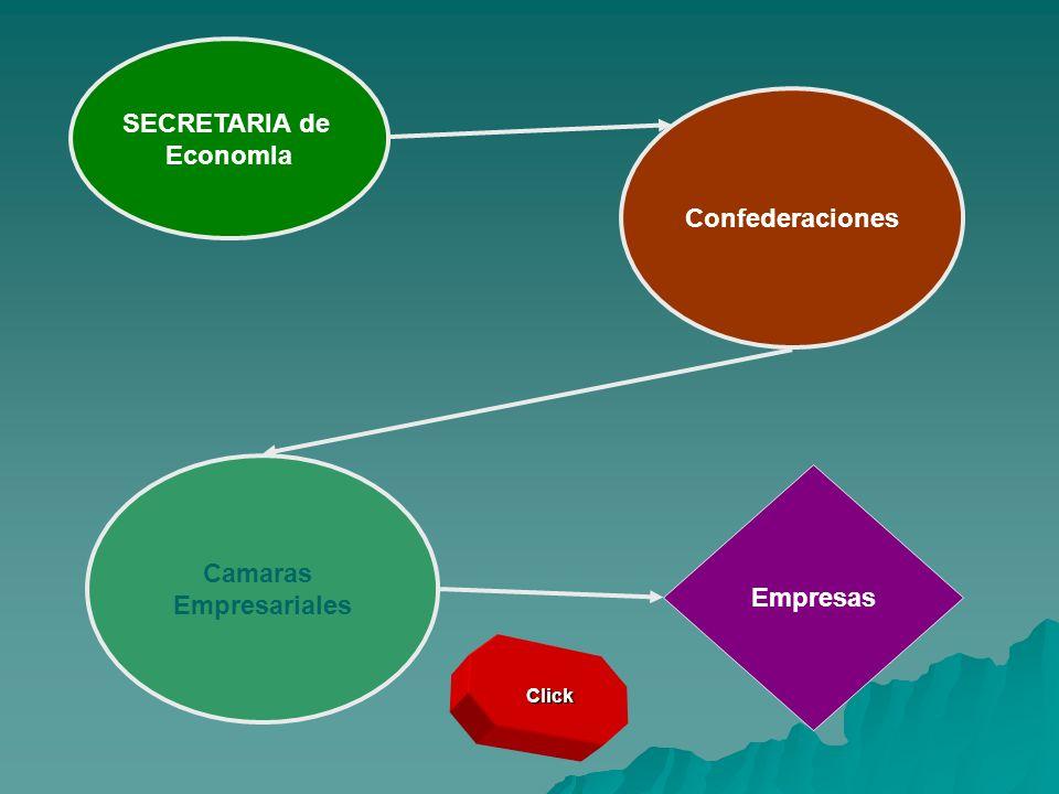 SECRETARIA de EconomIa Confederaciones Camaras Empresariales Empresas Click