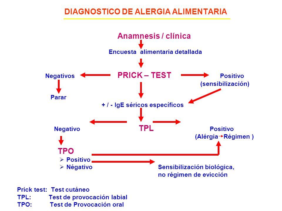 DIAGNOSTICO DE ALERGIA ALIMENTARIA Anamnesis / clínica Encuesta alimentaria detallada Negativos PRICK – TEST Positivo (sensibilización) Parar + / - Ig