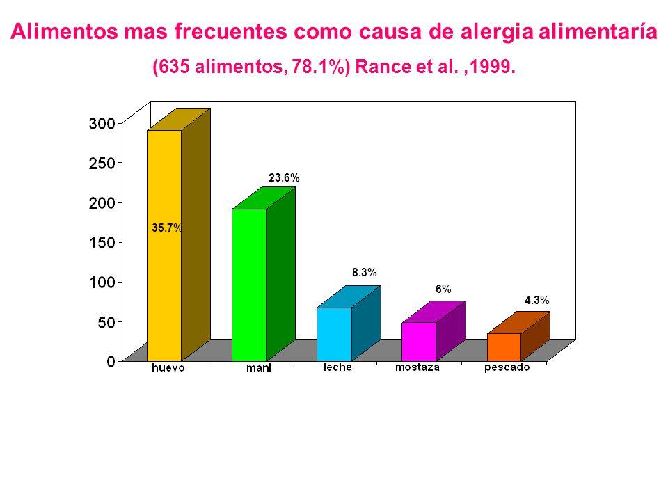 35.7% 23.6% 8.3% 6% 4.3% Alimentos mas frecuentes como causa de alergia alimentaría (635 alimentos, 78.1%) Rance et al.,1999.