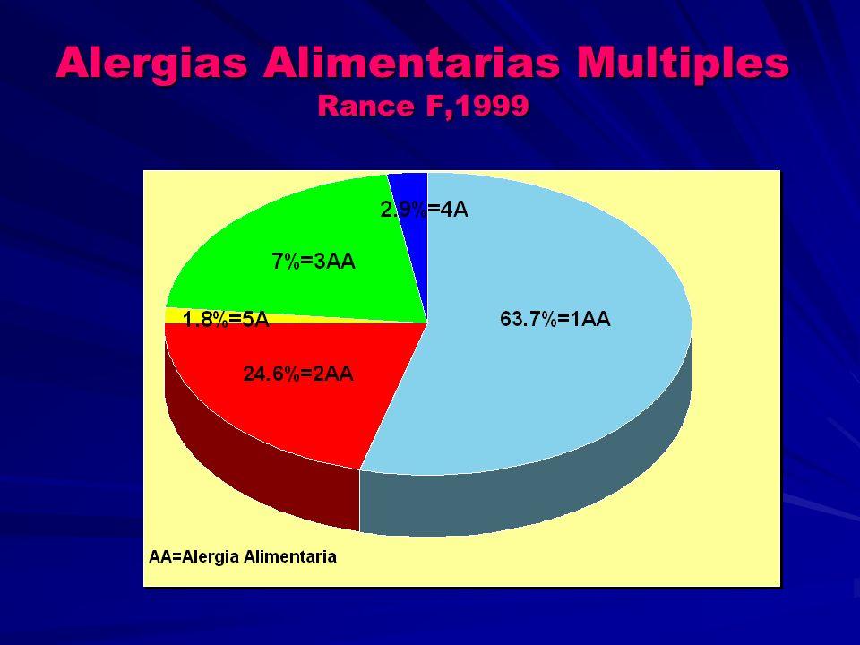 CRUSTACEOS (Artrópodos) Camarón Antigeno I21 kDa Antigeno I21 kDa Antigeno II38 kDa Antigeno II38 kDa Penaeus indicus Pen i 134 kDaTropomiosina Penaeus aztecus Pen a 136 kDaTropomiosina Metapenaus ensis Met e 134 kDaTropomiosina Langosta Langosta Panulirus stimpsoni Pan s 134 kDaTropomiosina Homarus americanus Hom a 134 kDaTropomiosina Cangrejo Charzbdis feriatus Cha f 134 kDaTropomiosina