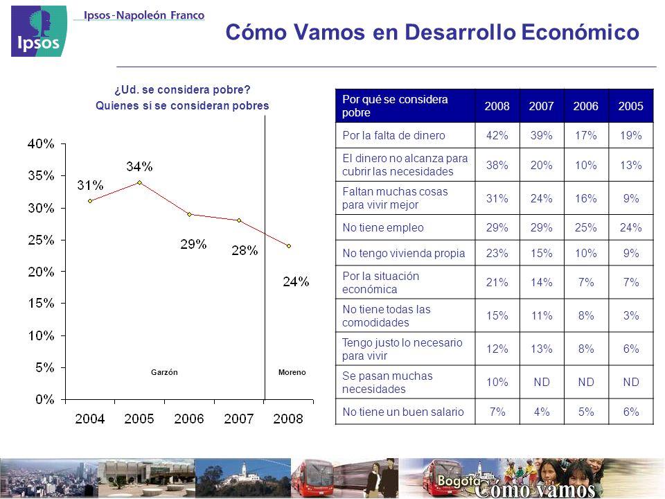 Cómo Vamos en Desarrollo Económico ¿Ud.se considera pobre.