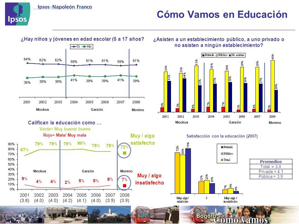 Cómo Vamos en Educación ¿Hay niños y jóvenes en edad escolar (5 a 17 años.