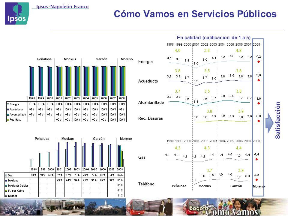 En calidad (calificación de 1 a 5) Energía 19981999200020012002200320042005200620072008 Acueducto Alcantarillado Rec.