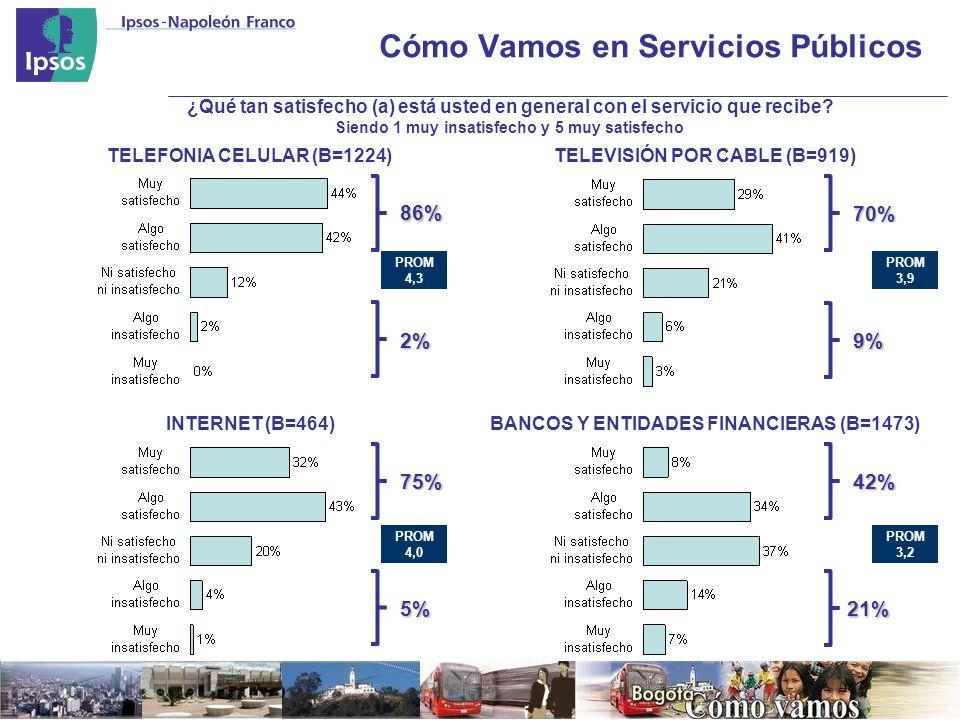 Cómo Vamos en Servicios Públicos86% 2% ¿Qué tan satisfecho (a) está usted en general con el servicio que recibe.
