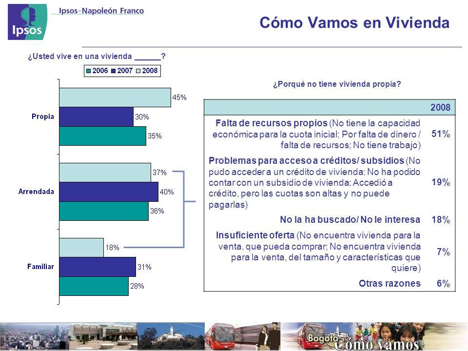 Cómo Vamos en Vivienda 2008 Falta de recursos propios (No tiene la capacidad económica para la cuota inicial; Por falta de dinero / falta de recursos; No tiene trabajo) 51% Problemas para acceso a créditos/ subsidios (No pudo acceder a un crédito de vivienda; No ha podido contar con un subsidio de vivienda; Accedió a crédito, pero las cuotas son altas y no puede pagarlas) 19% No la ha buscado/ No le interesa18% Insuficiente oferta (No encuentra vivienda para la venta, que pueda comprar; No encuentra vivienda para la venta, del tamaño y características que quiere) 7% Otras razones6% ¿Usted vive en una vivienda ______.