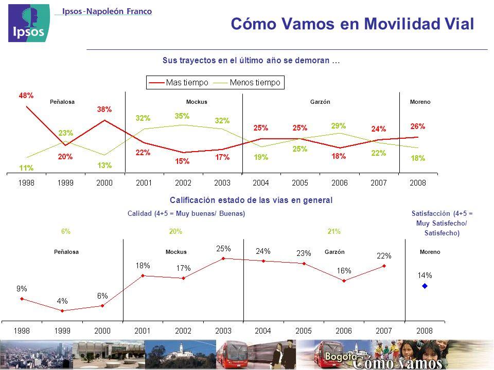 Cómo Vamos en Movilidad Vial Sus trayectos en el último año se demoran … Calificación estado de las vías en general MockusGarzónPeñalosa MockusGarzónPeñalosa 6%20%21% Moreno Calidad (4+5 = Muy buenas/ Buenas)Satisfacción (4+5 = Muy Satisfecho/ Satisfecho)