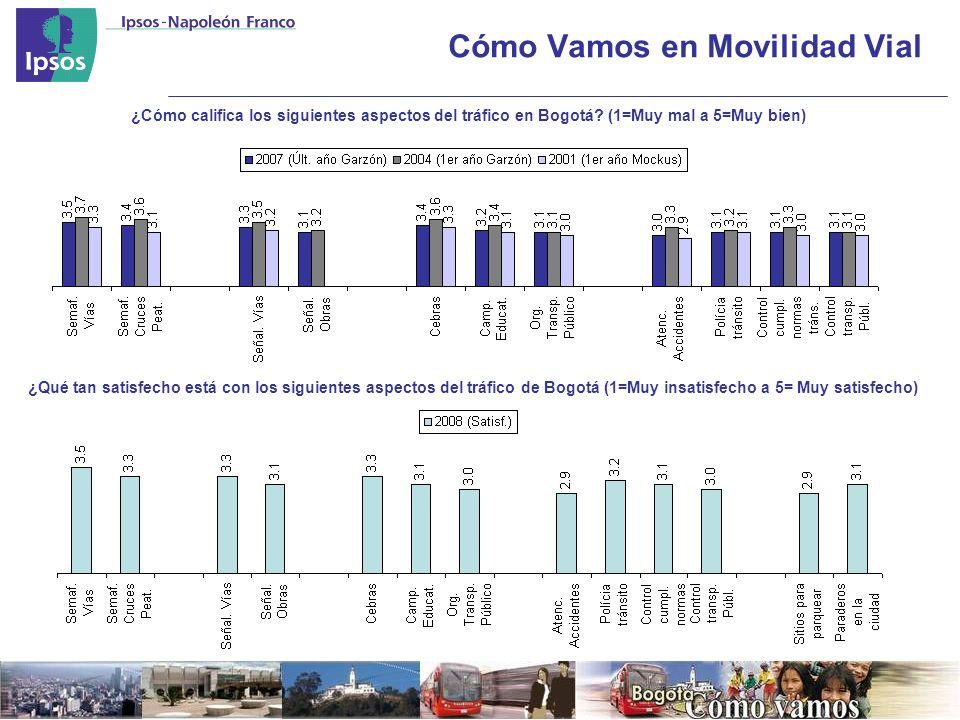 Cómo Vamos en Movilidad Vial ¿Cómo califica los siguientes aspectos del tráfico en Bogotá.