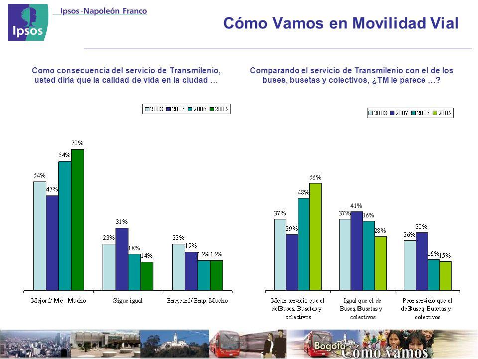 Cómo Vamos en Movilidad Vial Como consecuencia del servicio de Transmilenio, usted diría que la calidad de vida en la ciudad … Comparando el servicio de Transmilenio con el de los buses, busetas y colectivos, ¿TM le parece …?